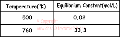 Chemical Equilibrium Exam1 and Problem Solutions