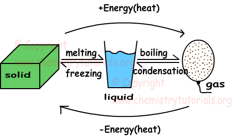 Phases States Of Matter With Examples Online Chemistry Tutorials