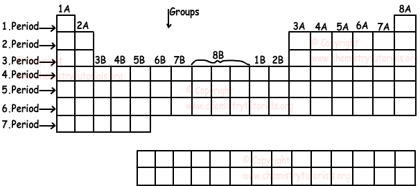 Periodic table online chemistry tutorials urtaz Choice Image